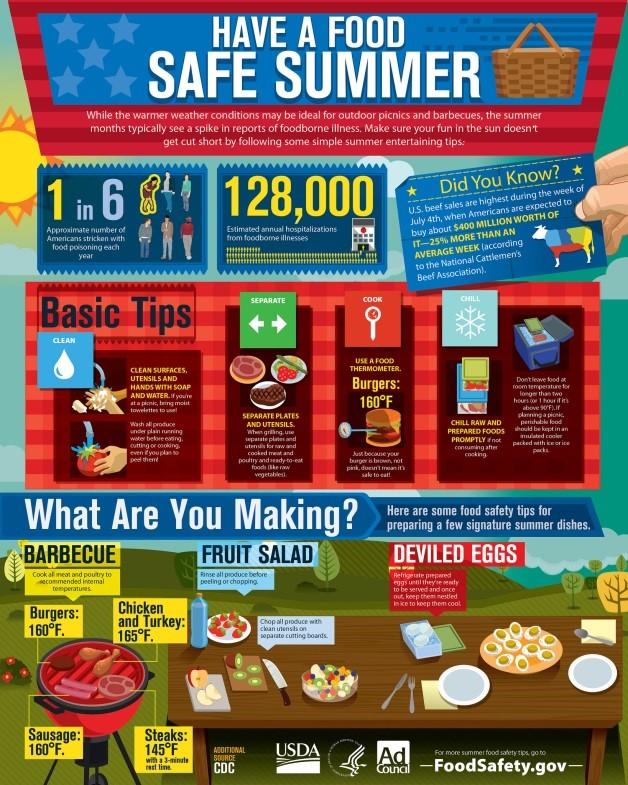 food safety infog