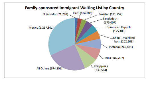 Source:  National Visa Center's Annual Report of Immigrant Visa Applicants